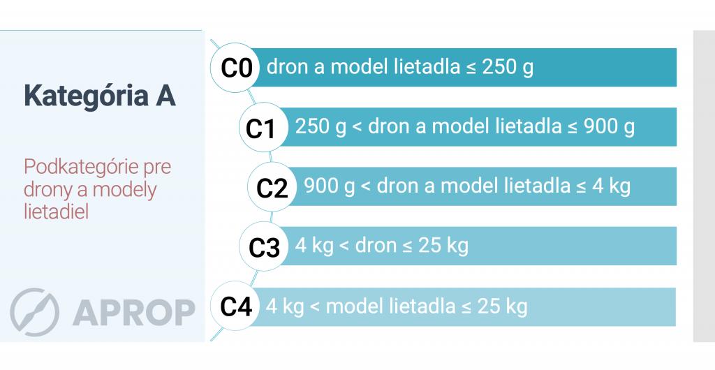Kategórie dronov